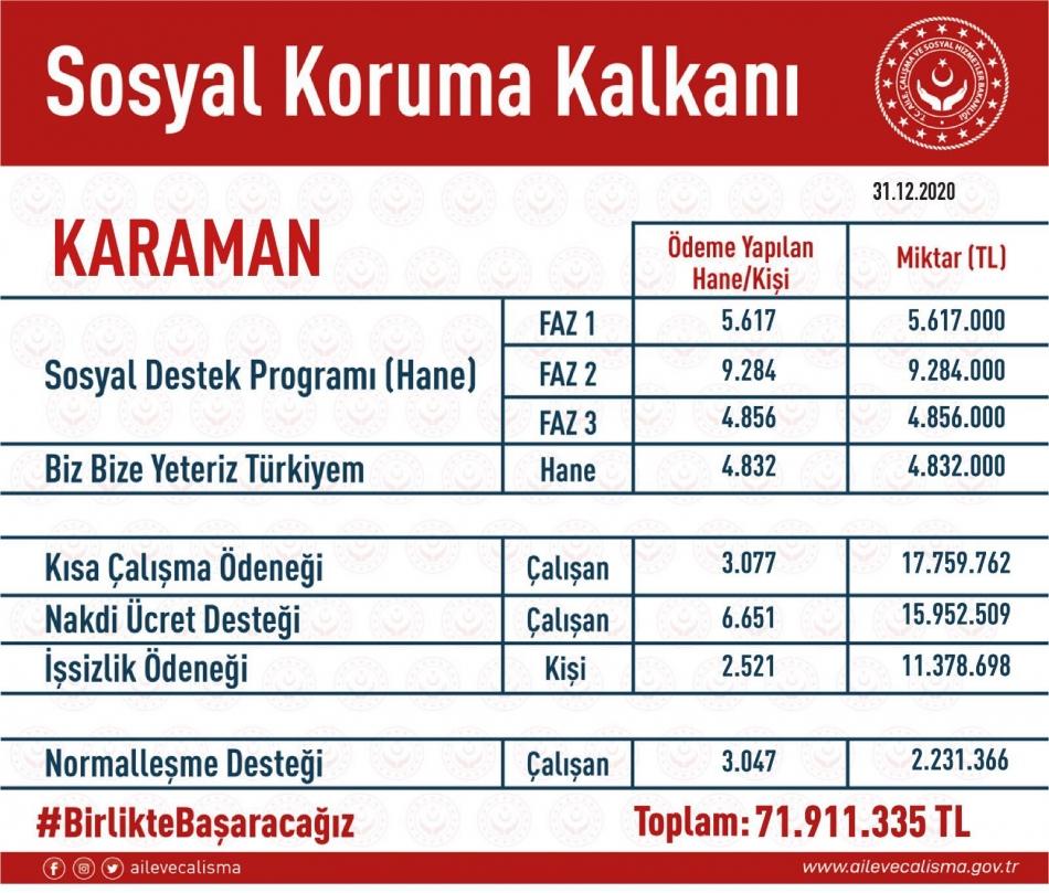 2021/01/1610349327_karamansosyalkorumakalkani.jpg